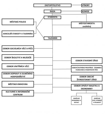 Organizační struktura od 1.4.2017